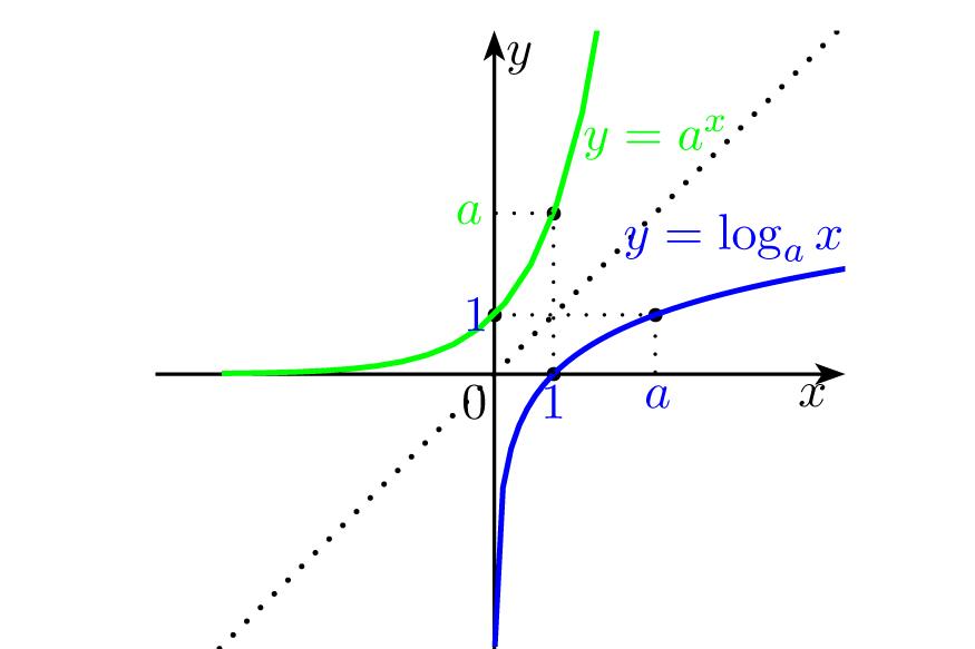 F. exponencial e logarítmica