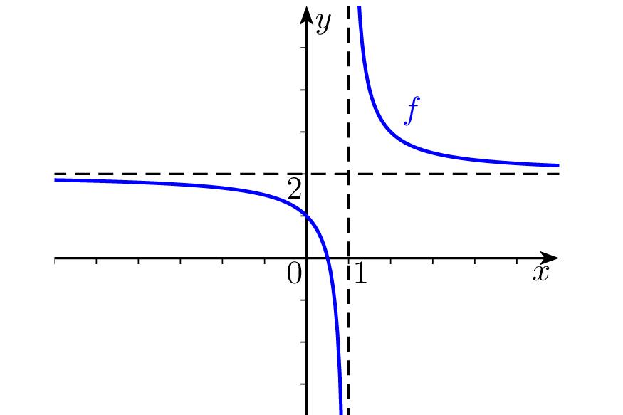 Função racional e função irracional