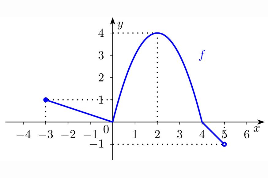 Funções reais de variável real